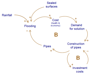 "Overview of the drivers behind construction of a stormwater system based on pipes. ""Flooding"" means here any unwanted stormwater that leads to a cost for the society."